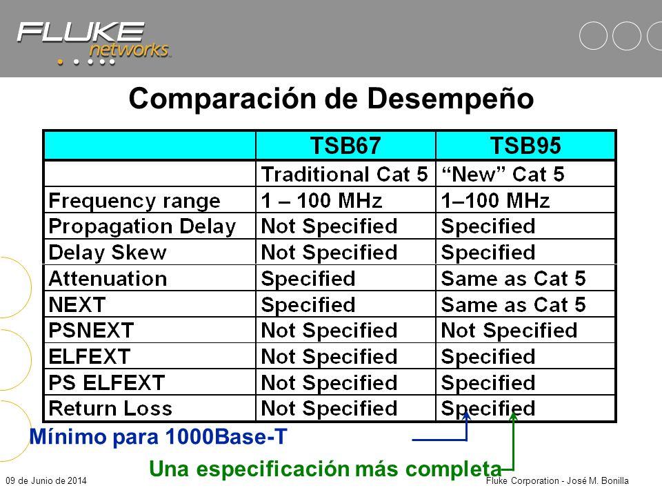 09 de Junio de 2014Fluke Corporation - José M. Bonilla TIA - Los Nuevos Estándares Cat 5 Recomendaciones Actuales requeri- mientos de TIA TSB-67 se co