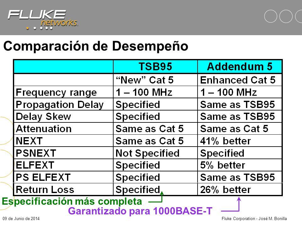 09 de Junio de 2014Fluke Corporation - José M. Bonilla Comparación de Desempeño Mínimo para 1000Base-T Una especificación más completa
