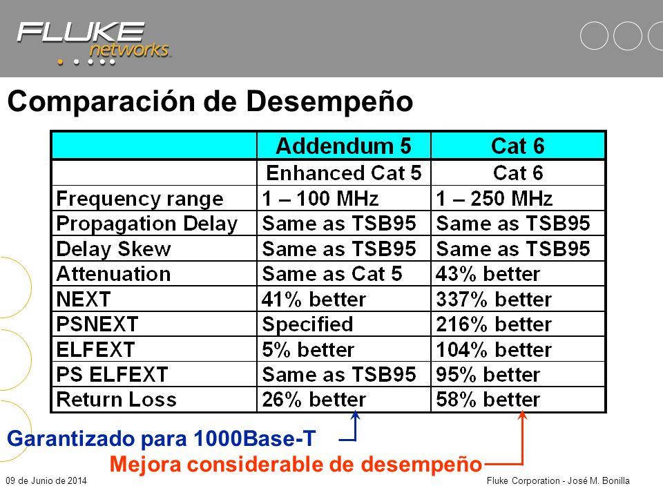 09 de Junio de 2014Fluke Corporation - José M. Bonilla Comparación de Desempeño Especificación más completa Garantizado para 1000BASE-T