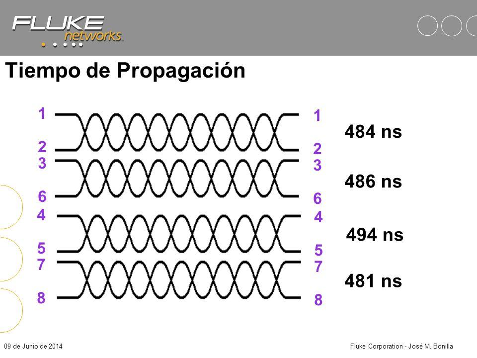 09 de Junio de 2014Fluke Corporation - José M. Bonilla Resultados en los DSPs…
