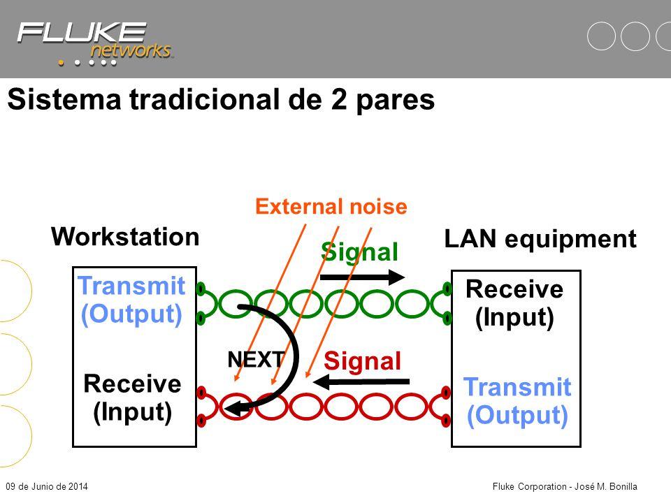 09 de Junio de 2014Fluke Corporation - José M. Bonilla Anomalías de Impedancia Los DSPs reportan una anomalía si: –Estos detectan una reflección signi