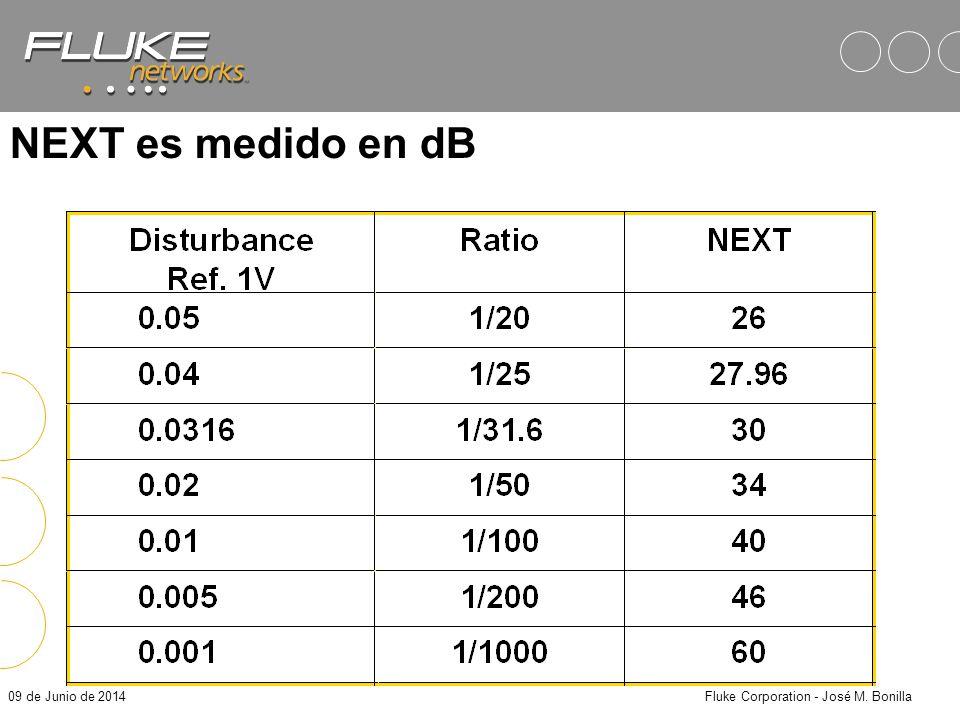 09 de Junio de 2014Fluke Corporation - José M. Bonilla 12361236 NEXT es medido en dB Extremo CercanoExtremo Lejano 12361236 Tx señal Rx dist. 100 NEXT