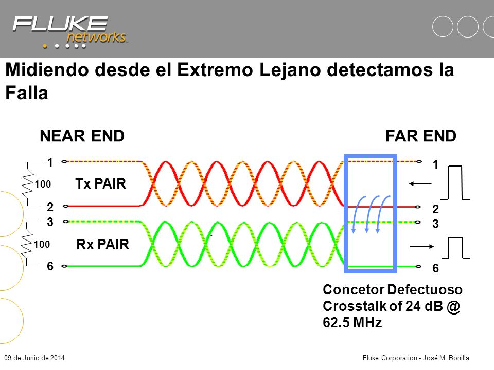 09 de Junio de 2014Fluke Corporation - José M. Bonilla 12361236 ¿Por qué es necesario medir NEXT en ambos extremos? NEAR ENDFAR END 12361236 Tx PAIR R