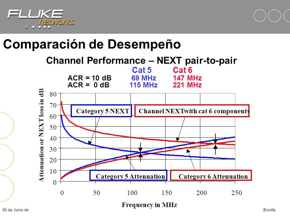 09 de Junio de 2014Fluke Corporation - José M. Bonilla Resultados en un DSP