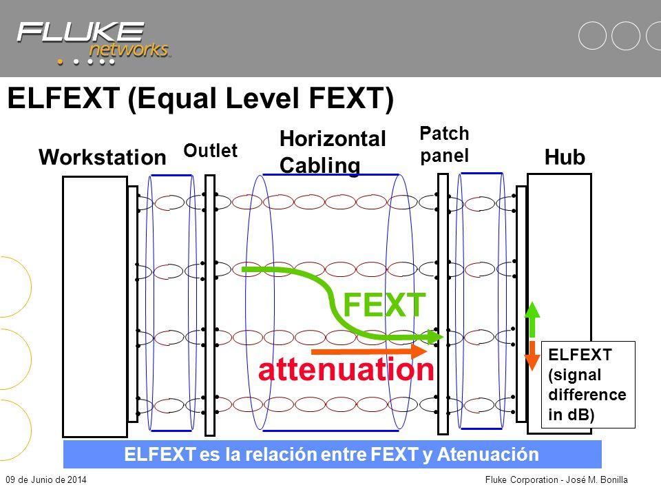 09 de Junio de 2014Fluke Corporation - José M. Bonilla Horizontal Cabling Workstation Hub Outlet Patch Panel El FEXT es relativo, todo el crosstalk a