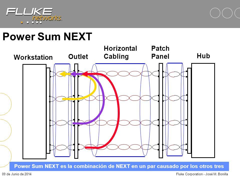 09 de Junio de 2014Fluke Corporation - José M. Bonilla ELFEXT: Un factor dentro del S/N Ratio Procedimiento: –Medir pérdidas de Far End Crosstalk (ana