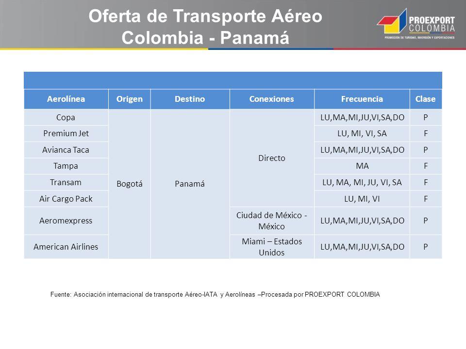 Fuente: Asociación internacional de transporte Aéreo-IATA y Aerolíneas –Procesada por PROEXPORT COLOMBIA Oferta de Transporte Aéreo Colombia - Panamá