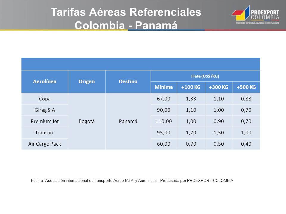 Fuente: Asociación internacional de transporte Aéreo-IATA y Aerolíneas –Procesada por PROEXPORT COLOMBIA Tarifas Aéreas Referenciales Colombia - Panam