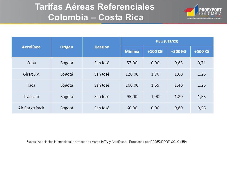 Tarifas Aéreas Referenciales Colombia – Costa Rica AerolíneaOrigenDestino Flete (US$ /KG) Mínima+100 KG+300 KG+500 KG CopaBogotáSan José57,000,900,860
