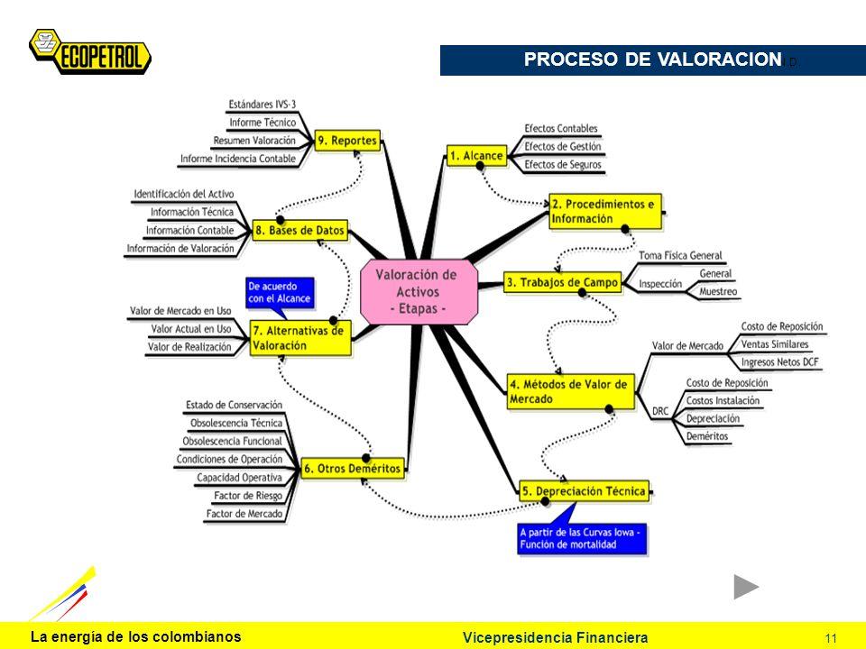 La energía de los colombianos 11 Vicepresidencia Financiera N.D. PROCESO DE VALORACION