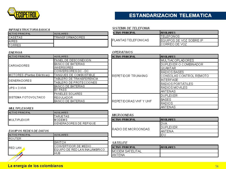 La energía de los colombianos 14 ESTANDARIZACION TELEMATICA