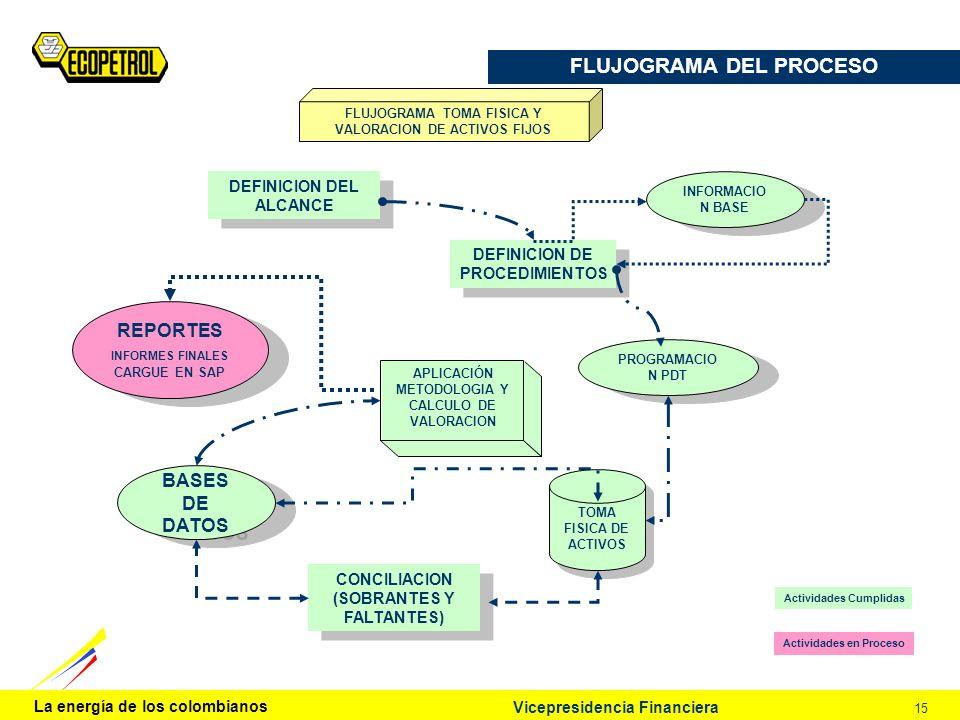 La energía de los colombianos 15 Vicepresidencia Financiera APLICACIÓN METODOLOGIA Y CALCULO DE VALORACION 4 4 5 TOMA FISICA DE ACTIVOS BASES DE DATOS