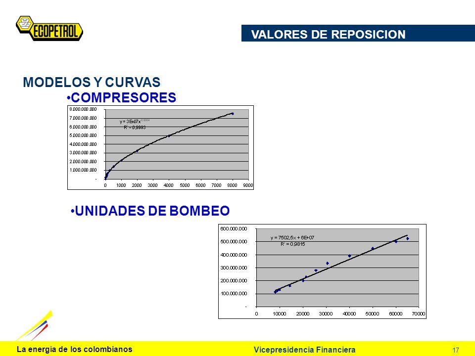 La energía de los colombianos 17 Vicepresidencia Financiera VALORES DE REPOSICION MODELOS Y CURVAS UNIDADES DE BOMBEO COMPRESORES