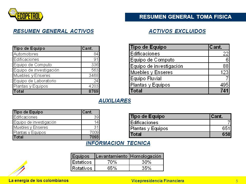 La energía de los colombianos 5 Vicepresidencia Financiera RESUMEN GENERAL TOMA FISICA RESUMEN GENERAL ACTIVOS INFORMACION TECNICA ACTIVOS EXCLUIDOS A