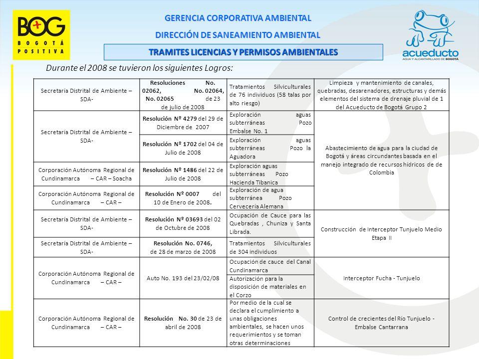 GERENCIA CORPORATIVA AMBIENTAL DIRECCIÓN DE SANEAMIENTO AMBIENTAL TRAMITES LICENCIAS Y PERMISOS AMBIENTALES Durante el 2008 se tuvieron los siguientes