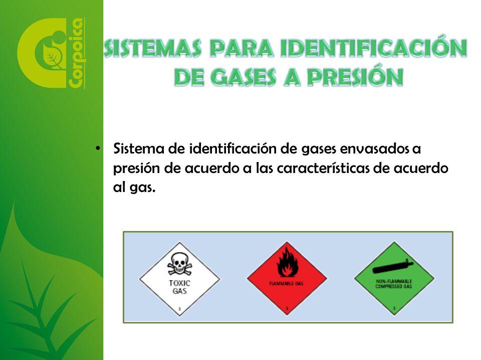 Sistema de identificación de gases envasados a presión de acuerdo a las características de acuerdo al gas.