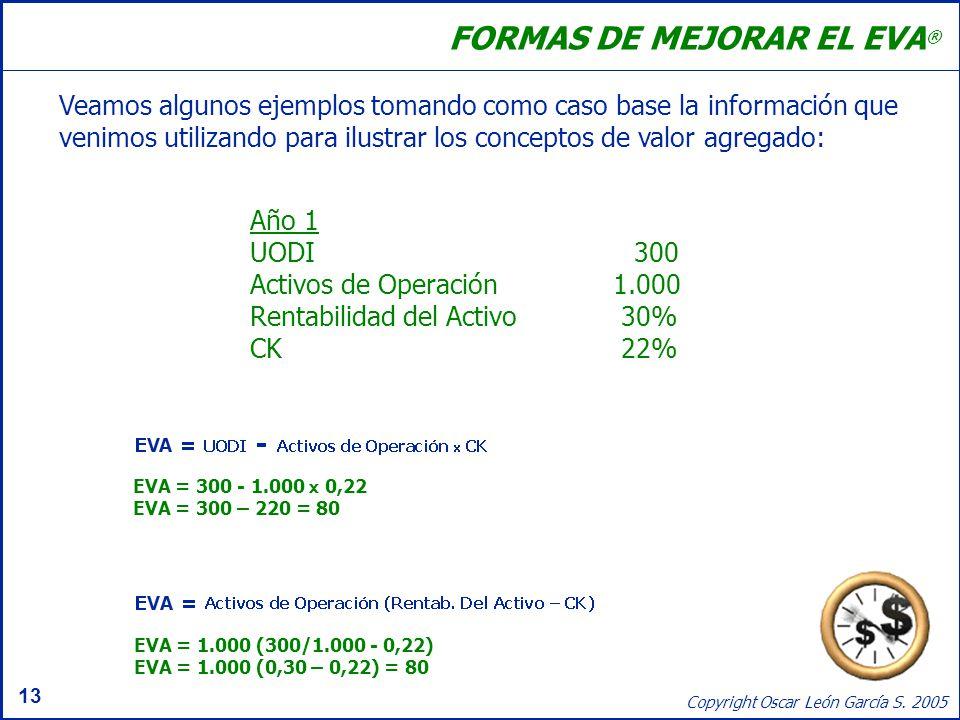 13 Copyright Oscar León García S. 2005 FORMAS DE MEJORAR EL EVA ® Veamos algunos ejemplos tomando como caso base la información que venimos utilizando
