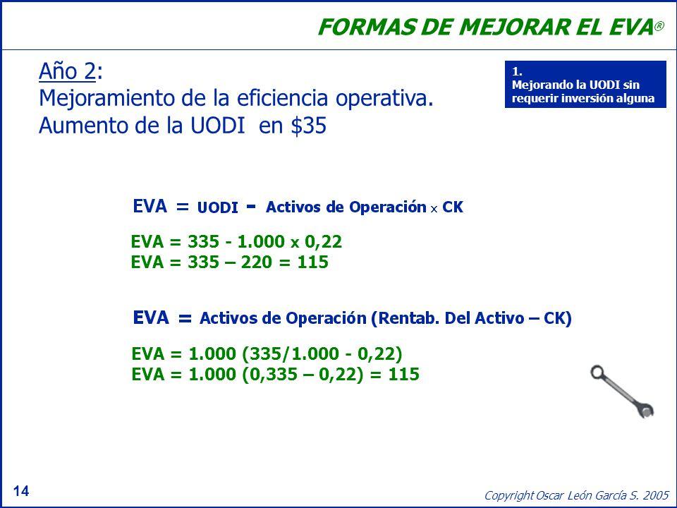 14 Copyright Oscar León García S. 2005 FORMAS DE MEJORAR EL EVA ® EVA = 335 - 1.000 x 0,22 EVA = 335 – 220 = 115 EVA = 1.000 (335/1.000 - 0,22) EVA =