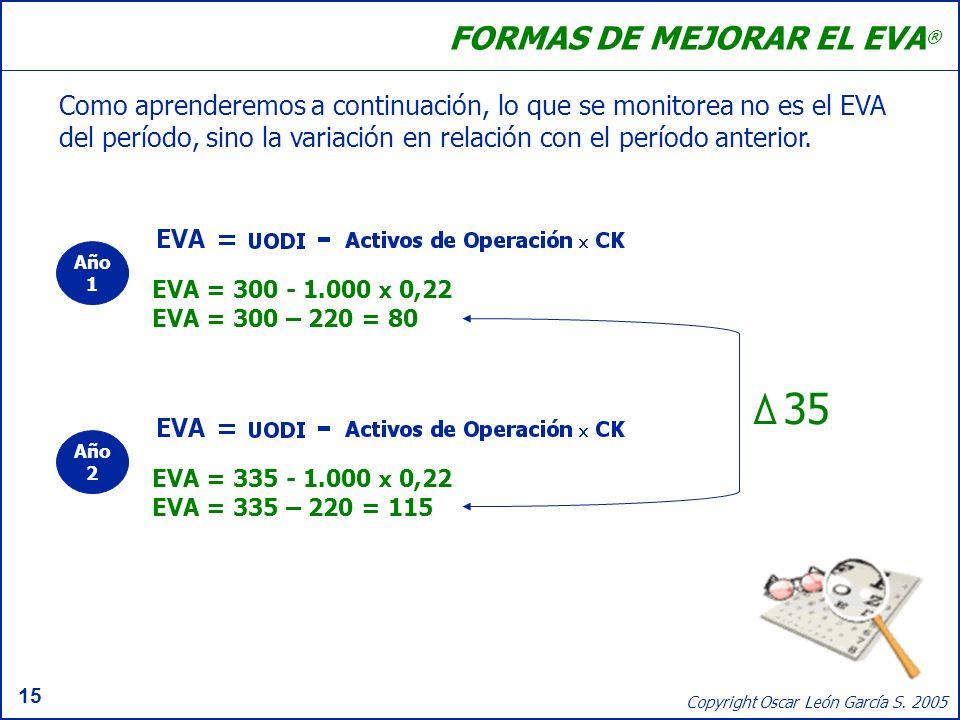 15 Copyright Oscar León García S. 2005 FORMAS DE MEJORAR EL EVA ® Como aprenderemos a continuación, lo que se monitorea no es el EVA del período, sino