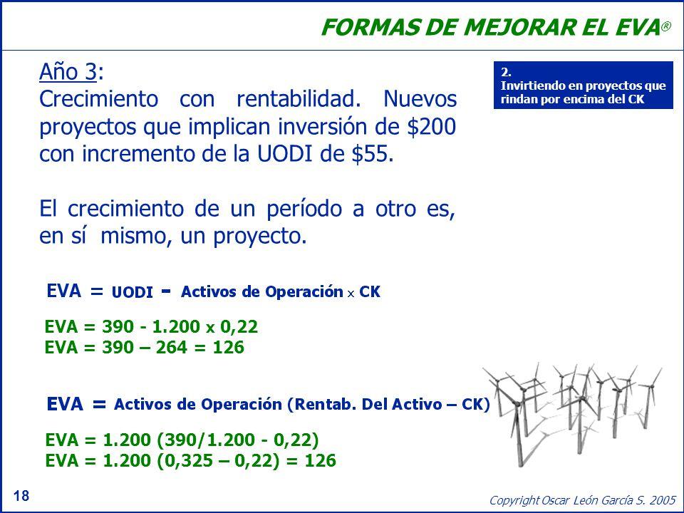 18 Copyright Oscar León García S. 2005 Año 3: Crecimiento con rentabilidad. Nuevos proyectos que implican inversión de $200 con incremento de la UODI