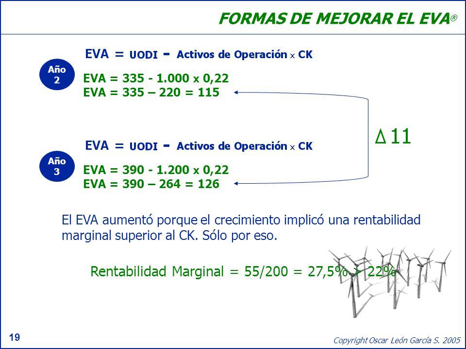 19 Copyright Oscar León García S. 2005 FORMAS DE MEJORAR EL EVA ® El EVA aumentó porque el crecimiento implicó una rentabilidad marginal superior al C