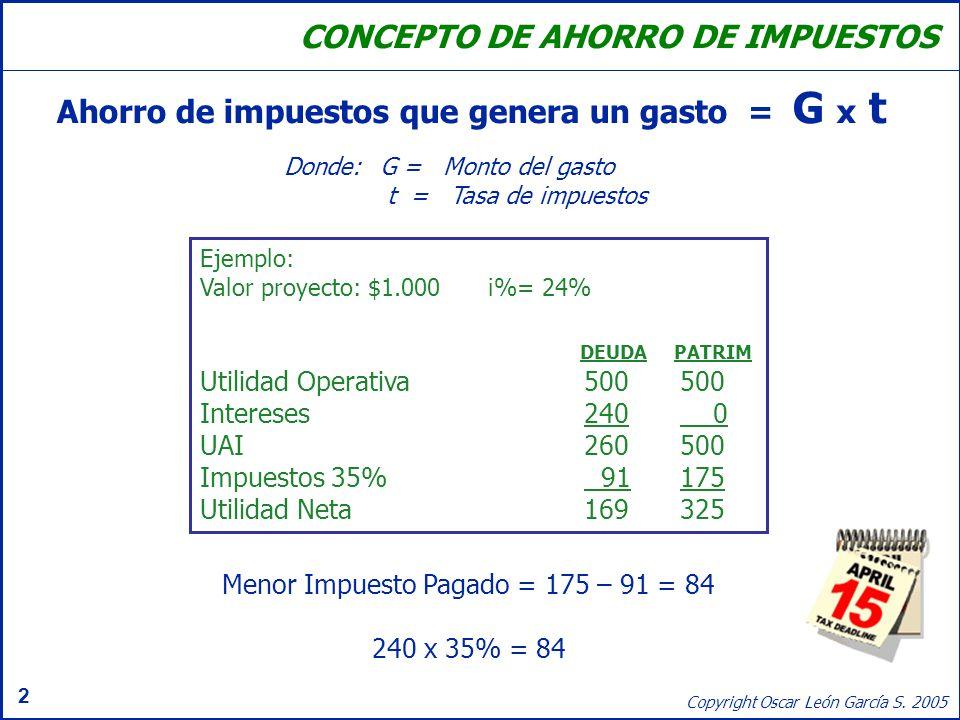 2 Copyright Oscar León García S. 2005 Donde:G = Monto del gasto t = Tasa de impuestos Ahorro de impuestos que genera un gasto = G x t CONCEPTO DE AHOR