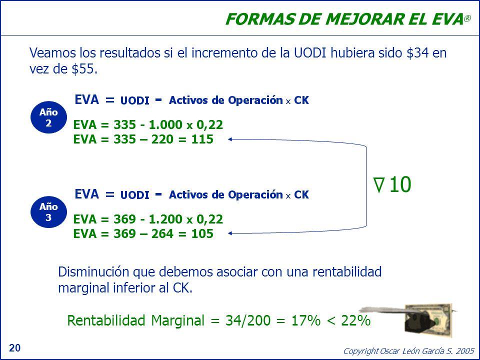 20 Copyright Oscar León García S. 2005 FORMAS DE MEJORAR EL EVA ® Veamos los resultados si el incremento de la UODI hubiera sido $34 en vez de $55. Di