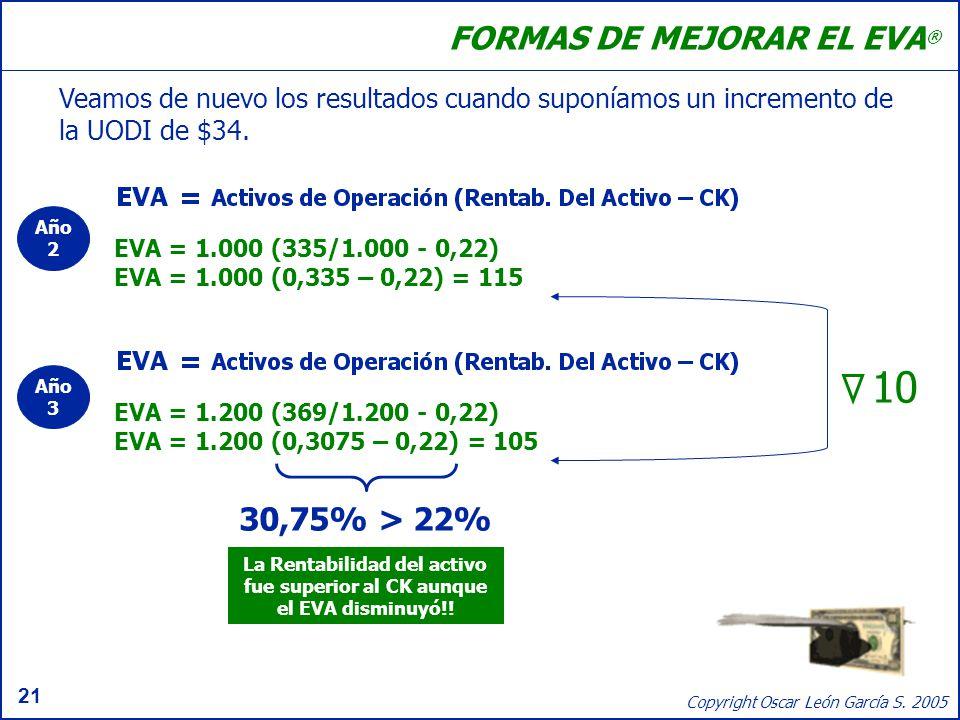 21 Copyright Oscar León García S. 2005 FORMAS DE MEJORAR EL EVA ® Veamos de nuevo los resultados cuando suponíamos un incremento de la UODI de $34. 30