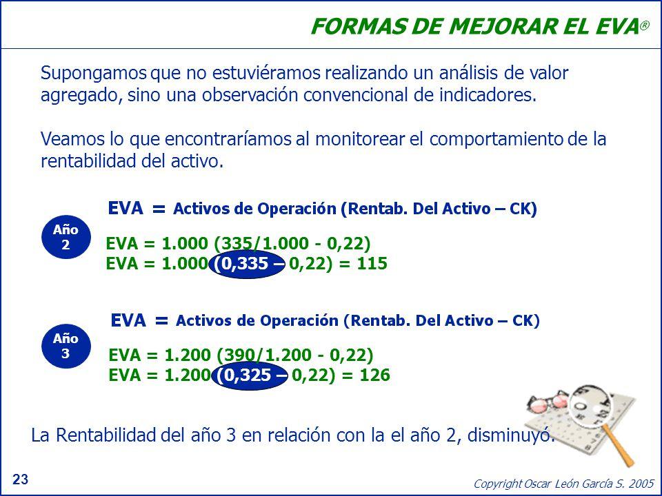23 Copyright Oscar León García S. 2005 FORMAS DE MEJORAR EL EVA ® Supongamos que no estuviéramos realizando un análisis de valor agregado, sino una ob