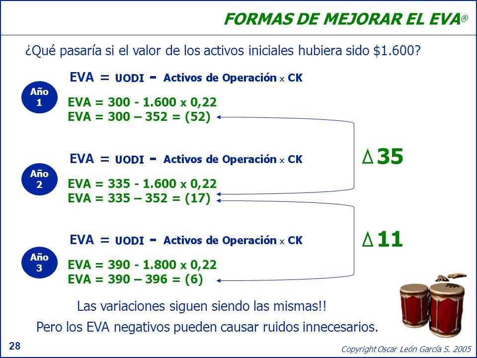 28 Copyright Oscar León García S. 2005 FORMAS DE MEJORAR EL EVA ® ¿Qué pasaría si el valor de los activos iniciales hubiera sido $1.600? EVA = 335 - 1
