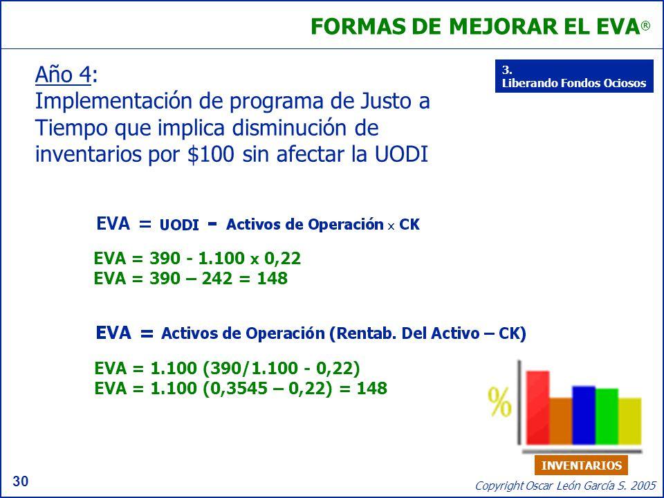 30 Copyright Oscar León García S. 2005 Año 4: Implementación de programa de Justo a Tiempo que implica disminución de inventarios por $100 sin afectar