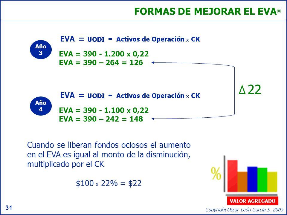 31 Copyright Oscar León García S. 2005 FORMAS DE MEJORAR EL EVA ® Cuando se liberan fondos ociosos el aumento en el EVA es igual al monto de la dismin
