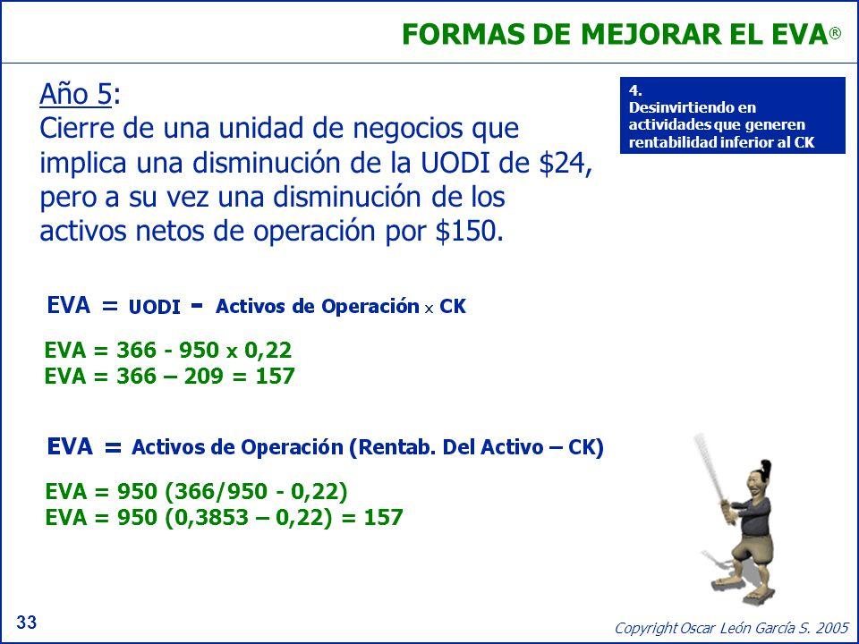 33 Copyright Oscar León García S. 2005 FORMAS DE MEJORAR EL EVA ® Año 5: Cierre de una unidad de negocios que implica una disminución de la UODI de $2