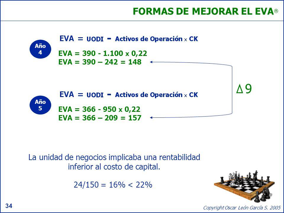 34 Copyright Oscar León García S. 2005 FORMAS DE MEJORAR EL EVA ® EVA = 366 - 950 x 0,22 EVA = 366 – 209 = 157 EVA = 390 - 1.100 x 0,22 EVA = 390 – 24