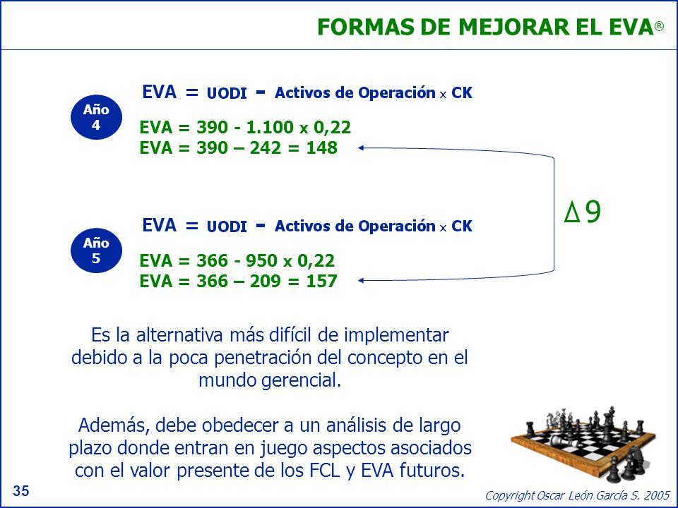 35 Copyright Oscar León García S. 2005 FORMAS DE MEJORAR EL EVA ® EVA = 366 - 950 x 0,22 EVA = 366 – 209 = 157 EVA = 390 - 1.100 x 0,22 EVA = 390 – 24