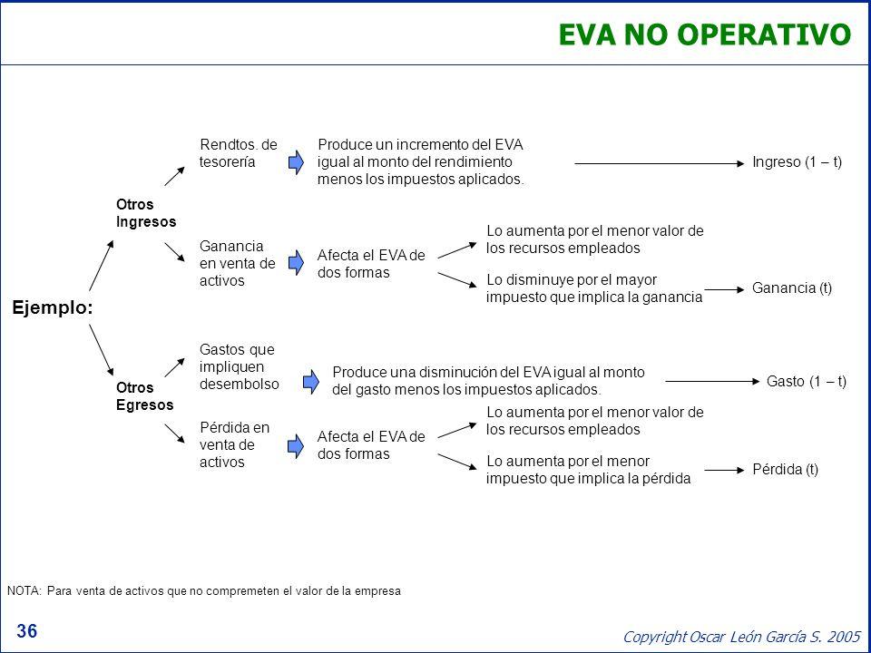 36 Copyright Oscar León García S. 2005 EVA NO OPERATIVO Ejemplo: Otros Ingresos Otros Egresos Rendtos. de tesorería Ganancia en venta de activos Gasto