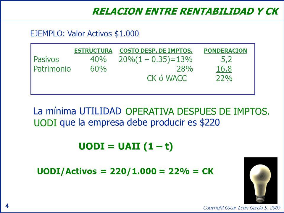 4 Copyright Oscar León García S. 2005 RELACION ENTRE RENTABILIDAD Y CK ESTRUCTURA COSTO DESP. DE IMPTOS.PONDERACION Pasivos40%20%(1 – 0.35)=13% 5,2 Pa