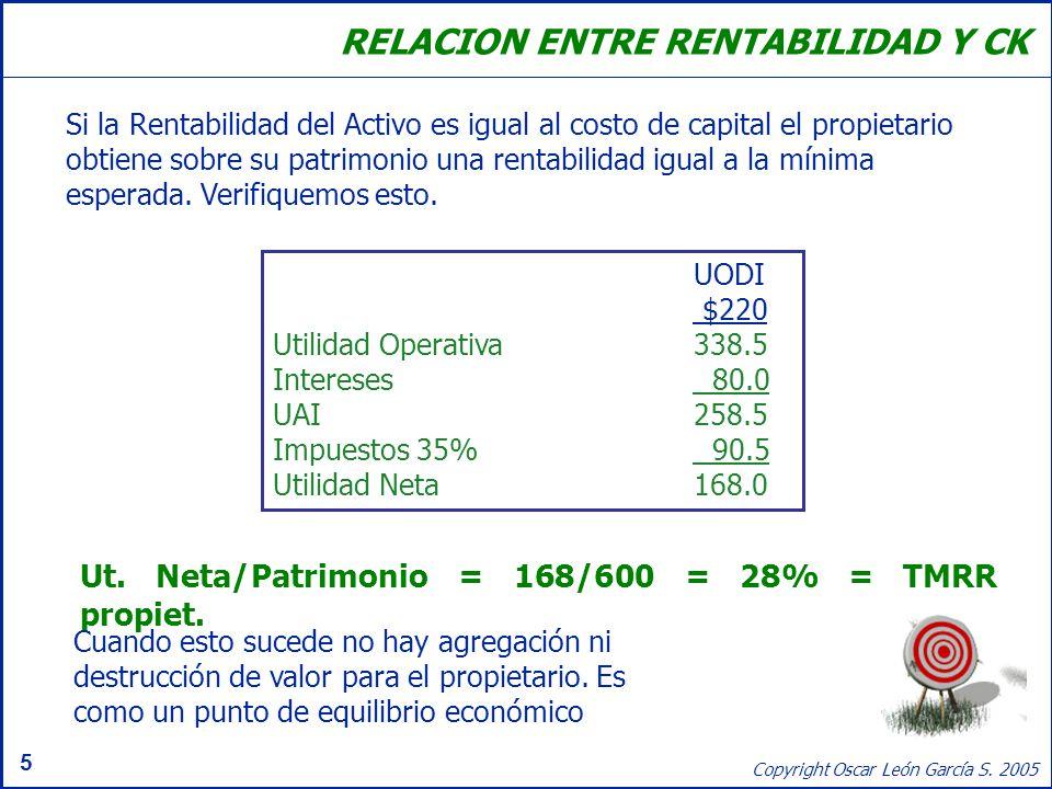 5 Copyright Oscar León García S. 2005 RELACION ENTRE RENTABILIDAD Y CK Si la Rentabilidad del Activo es igual al costo de capital el propietario obtie