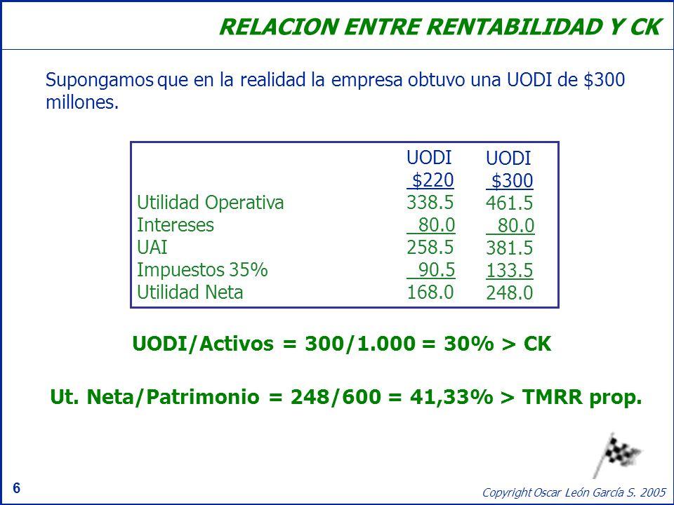 6 Copyright Oscar León García S. 2005 UODI $220 Utilidad Operativa338.5 Intereses 80.0 UAI258.5 Impuestos 35% 90.5 Utilidad Neta168.0 RELACION ENTRE R