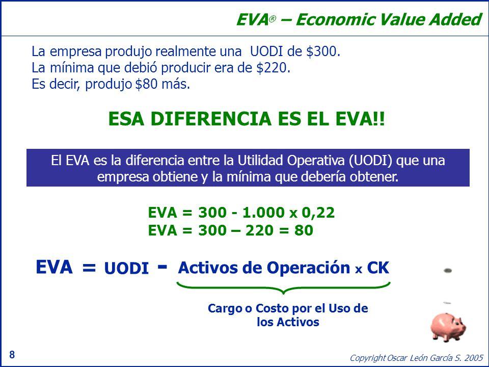 8 Copyright Oscar León García S. 2005 EVA ® – Economic Value Added La empresa produjo realmente una UODI de $300. La mínima que debió producir era de