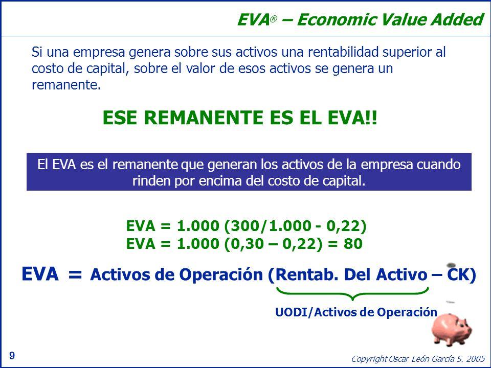 9 Copyright Oscar León García S. 2005 Si una empresa genera sobre sus activos una rentabilidad superior al costo de capital, sobre el valor de esos ac
