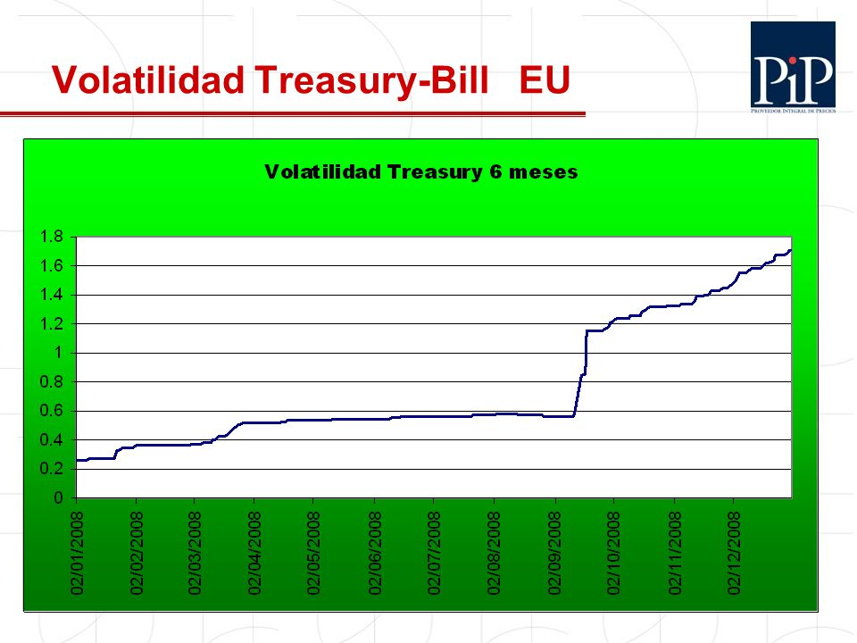 Volatilidad Treasury-Bill EU
