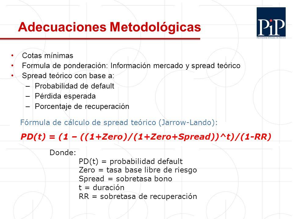 14 Adecuaciones Metodológicas Cotas mínimas Formula de ponderación: Información mercado y spread teórico Spread teórico con base a: –Probabilidad de d