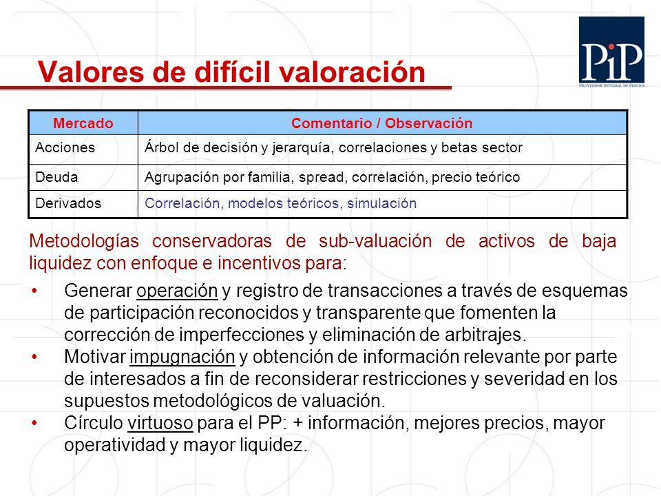 Valores de difícil valoración MercadoComentario / Observación AccionesÁrbol de decisión y jerarquía, correlaciones y betas sector DeudaAgrupación por