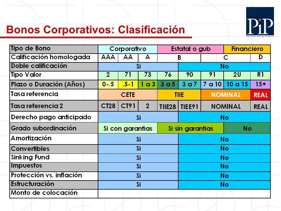 Bonos Corporativos: Clasificación