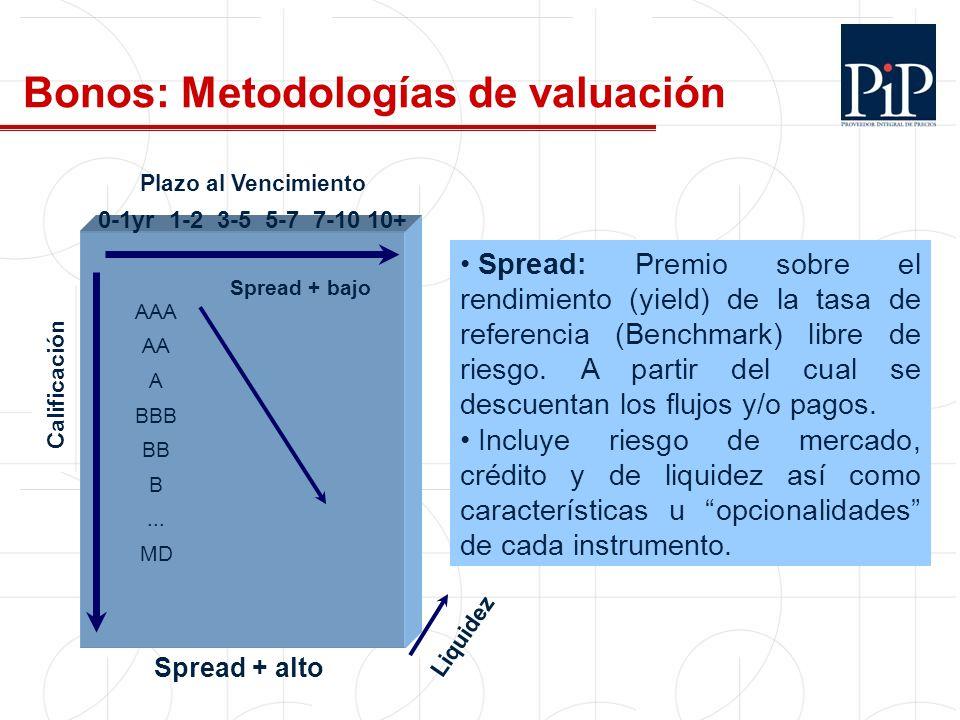 Plazo al Vencimiento Calificación Liquidez AAA AA A BBB BB B... MD 0-1yr 1-2 3-5 5-7 7-10 10+ Spread + bajo Spread + alto Bonos: Metodologías de valua