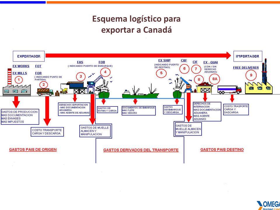 6 Esquema logístico para exportar a Canadá