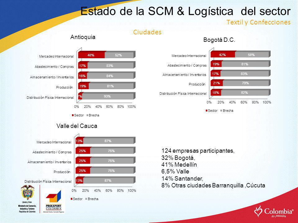 Estado de la SCM & Logística del sector Textil y Confecciones Antioquia Bogotá D.C.