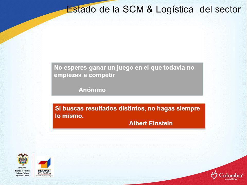 Estado de la SCM & Logística del sector Si buscas resultados distintos, no hagas siempre lo mismo.