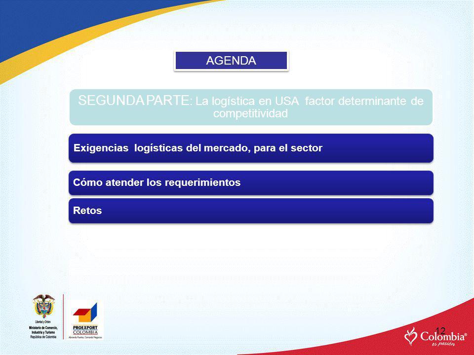 12 AGENDA SEGUNDA PARTE : La logística en USA factor determinante de competitividad Exigencias logísticas del mercado, para el sector Cómo atender los requerimientos Retos
